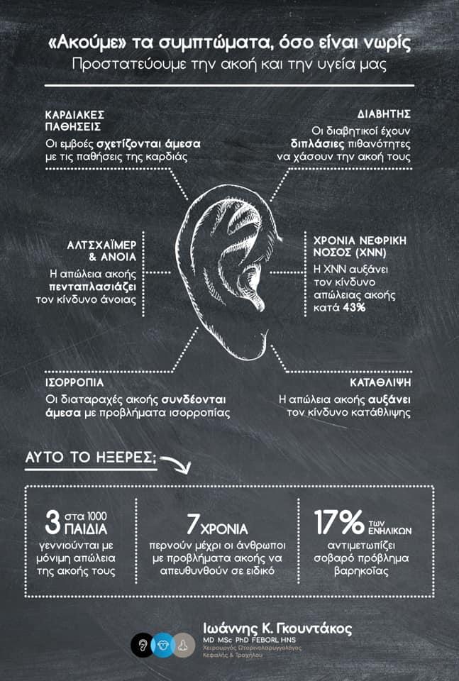 Συμπτώματα απώλειας της ακοής