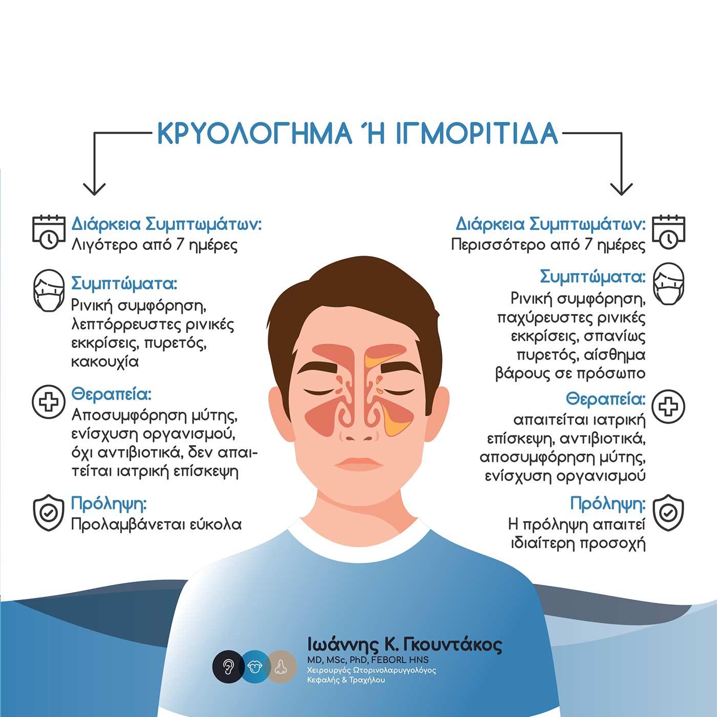 Διαφορές κρυολογήματος και ιγμορίτιδας